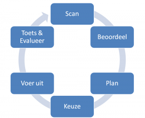 scan-plan-act-evaluate