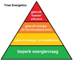 eerst een stapje terug: de Trias Energetica