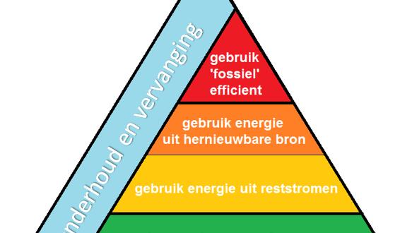 Trias Energetica Servo