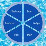 dynamisch onderhoud - cyclus