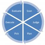 dynamisch onderhoud cyclus