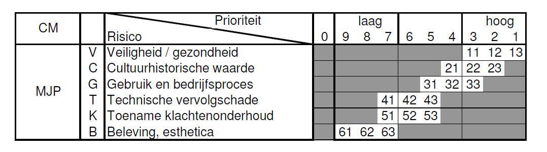 NEN_2767_CM_RisicoInventarisatieklassen