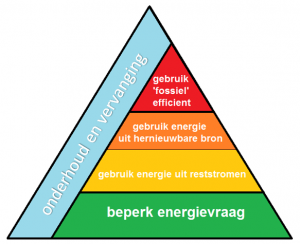 interim stelt Trias Energetica Servo tot uw dienst